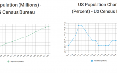The Declining U.S. Population rates