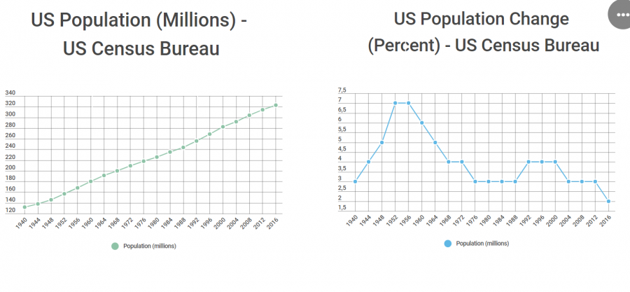 The+Declining+U.S.+Population+rates