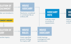 Impeachment Explained: how the process works