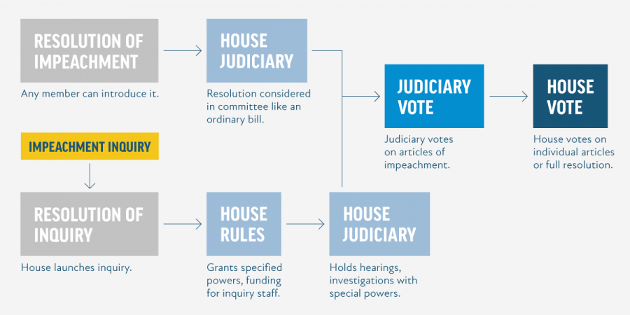 A chart showing the impeachment process.